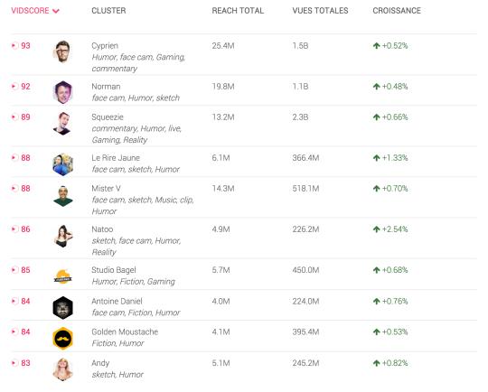 top10 influenceurs vidéo