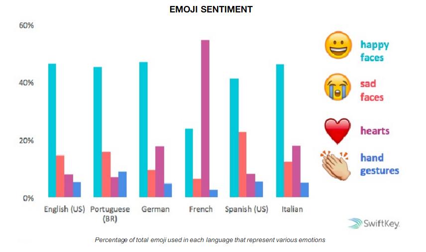 emoji sentiment influenth