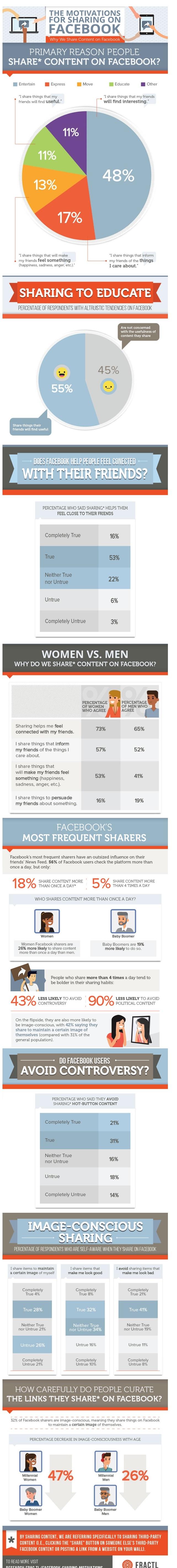 Infographie-sur-les-partages-Facebook-influenth