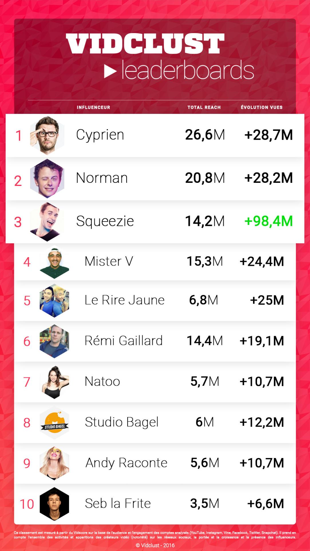Meilleur 10 Application Pour Télécharger Vidéos Et Musique: Le Top 10 Des Meilleurs YouTubeurs Français