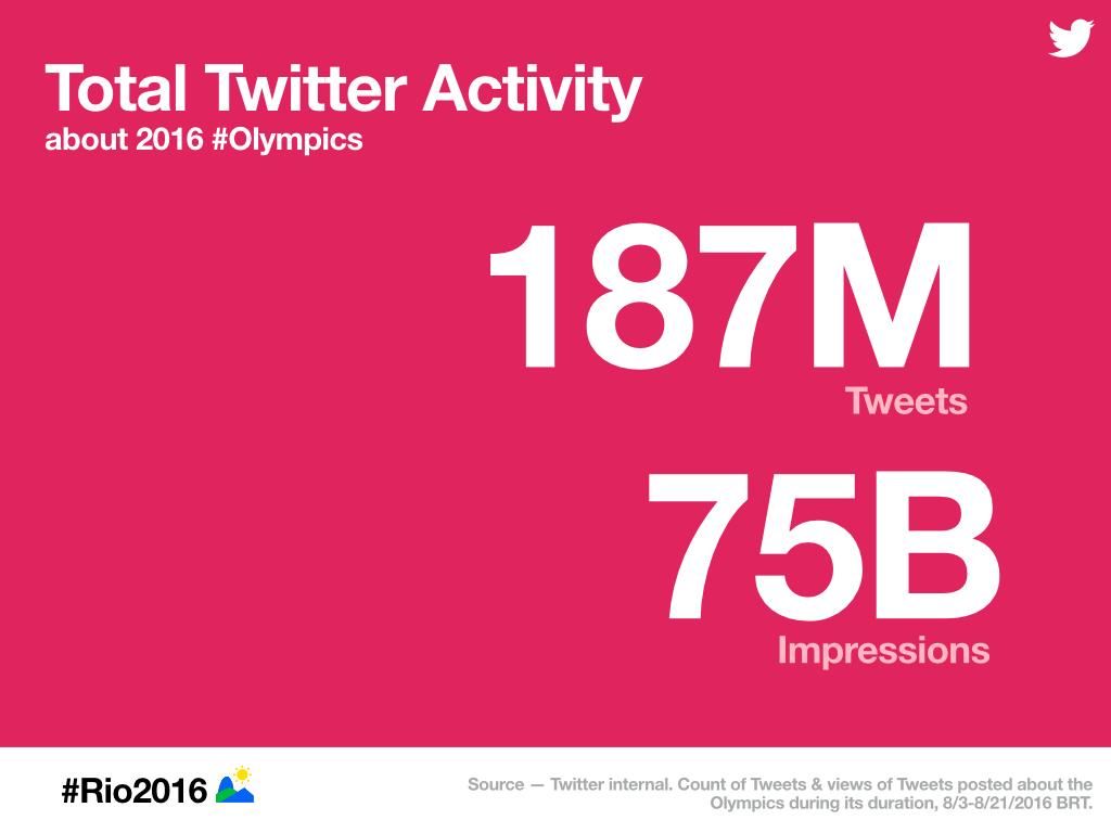 rio-twitter-activity-influenth