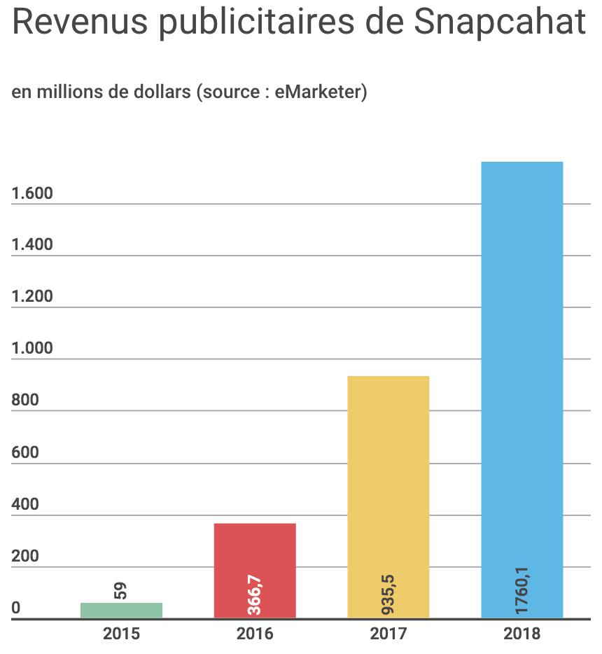 revenus-snapchat-influenth