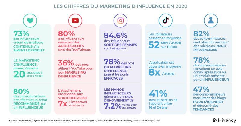 Infographie chiffres 2020 sur le marketing d'influence